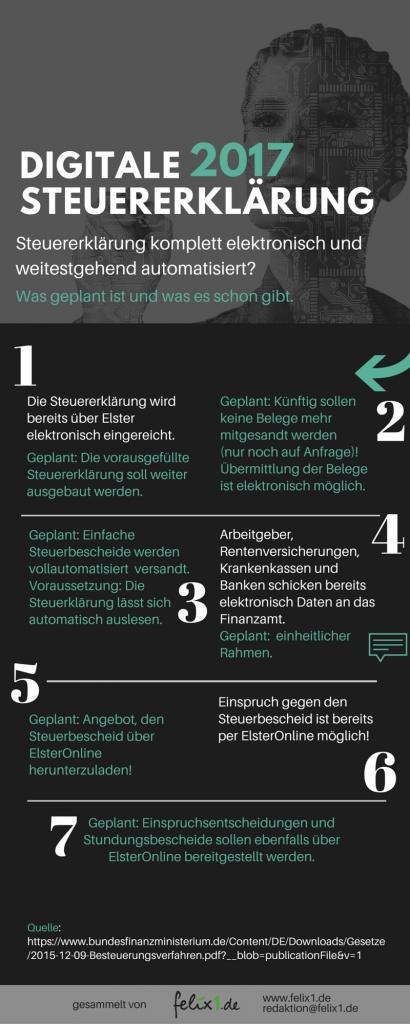Infographik_Modernisierung_des_Besteuerungsverfahrens_Digitalisierung