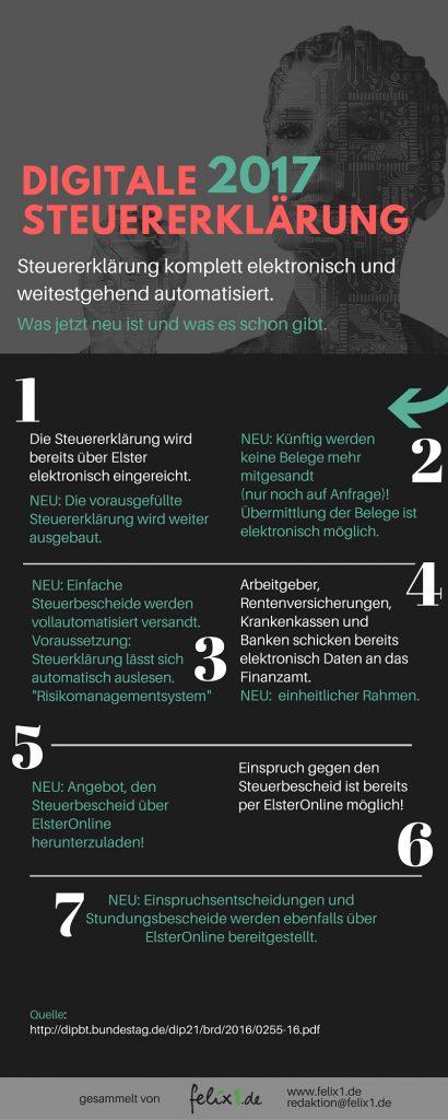 Infografik-Digitale-Steuererklaerung-2017