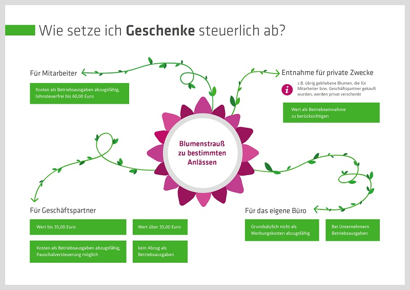 felix1_Grafik-Geschenke-steuerlich-absetzen-Infografik-800px