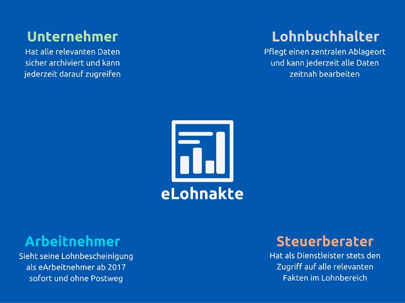 digitale-lohnakte-zugriff-unternehmer-lohnbuchhalter-arbeitnehmer-steuerberater