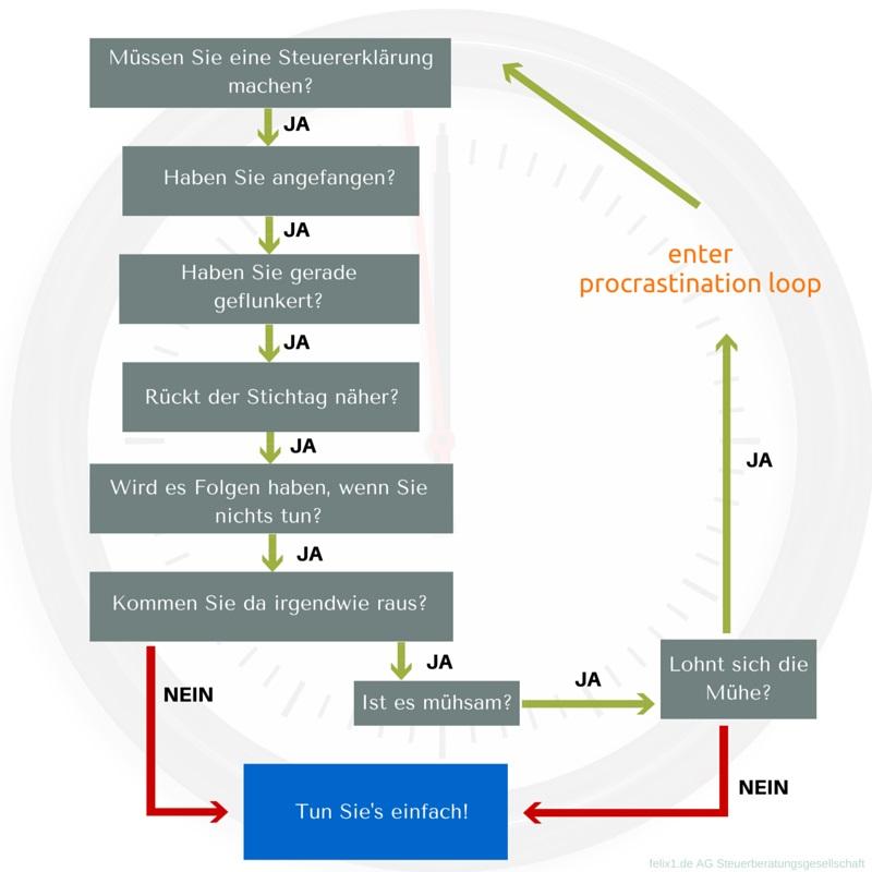 Entscheidungsbaum-Prokrastination-Steuererklaerung-felix1.de_
